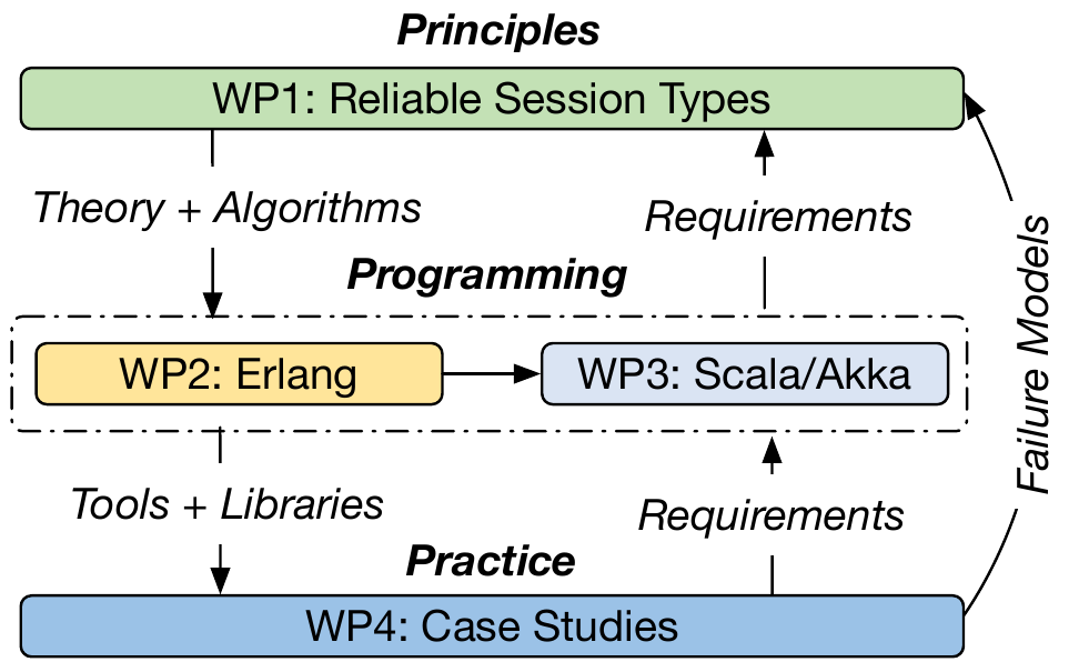 Project approach: Reliable session types, programming, and practice